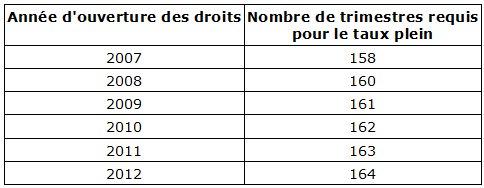 47 1 2 retraite des fonctionnaires - Nombre de trimestre par an ...